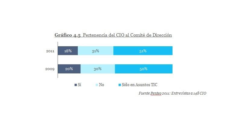 pertenencia del CIO al Comite de Direccion