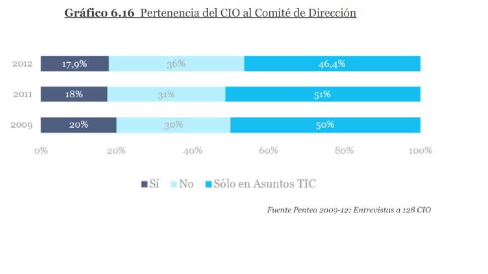 pertenencia del CIO al Comite de Dirección en la empresa española 2012
