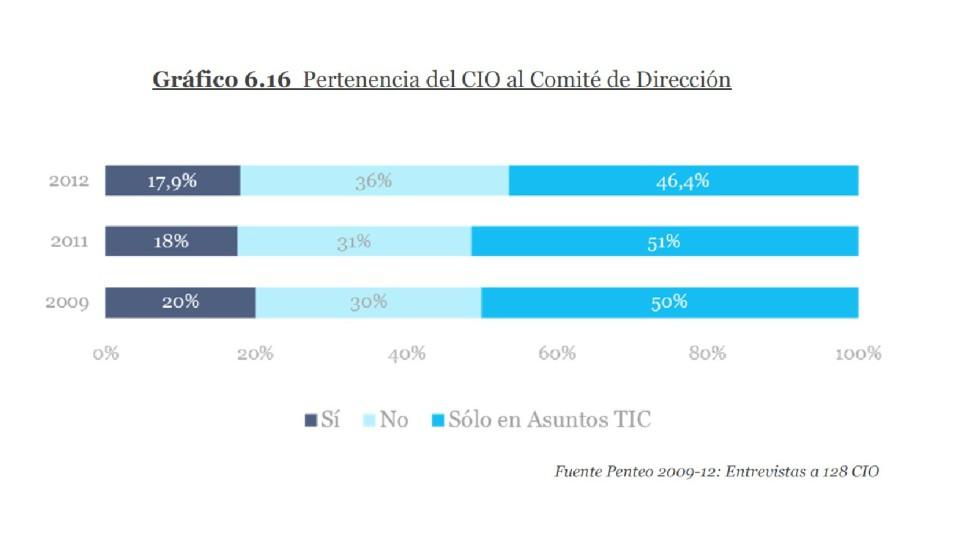 Pertenencia del CIO al Comite de Dirección en la empresa española 2012 - Penteo&ESADE