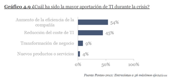 Principales aportaciones de TI durante la crisis. Informe Penteo-ESADE 2012