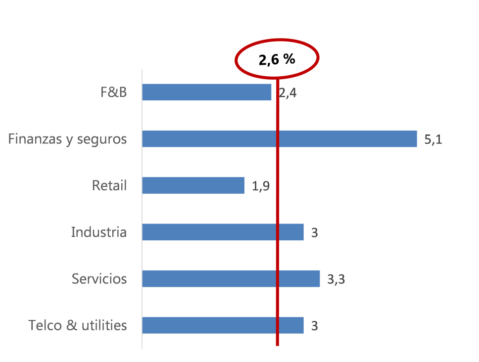 Grafico Ppto TI 2016