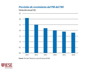 Grafico Prevision FMI PIB España