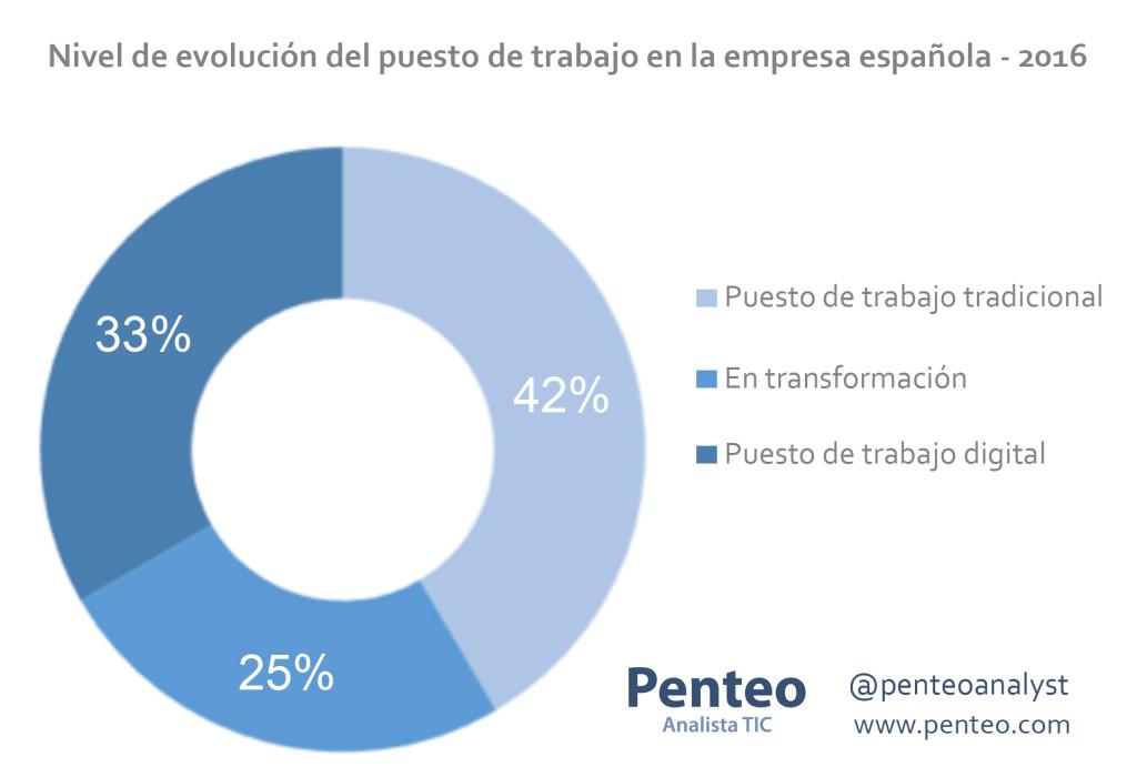 Nivel de evolución del puesto de trabajo en la empresa española - 2016 - Penteo