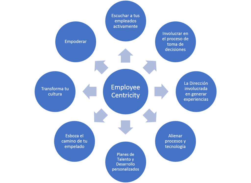 Employee Centricity